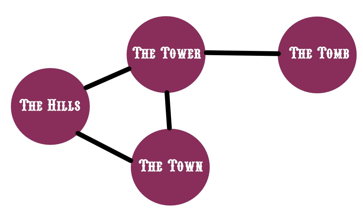 basic incursion diagram